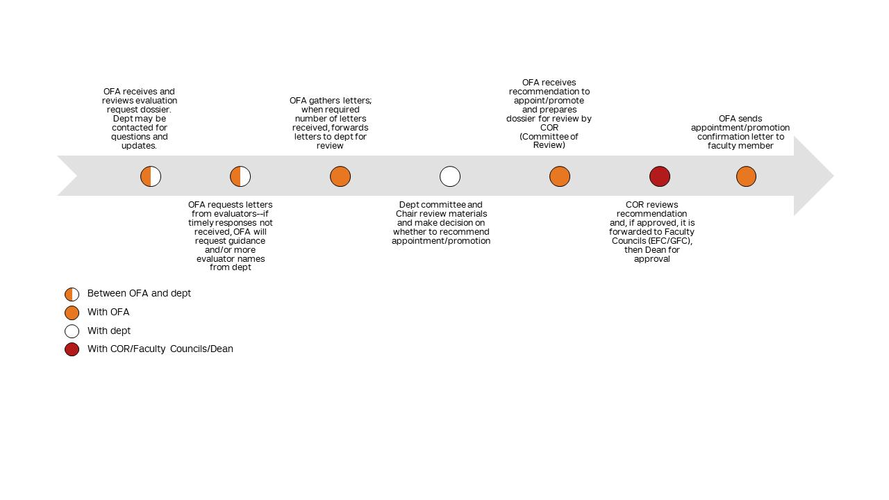 Promotion Process Timeline